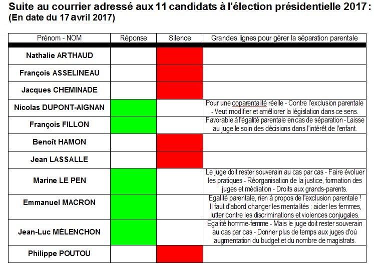 Les 11 candidats 17 04